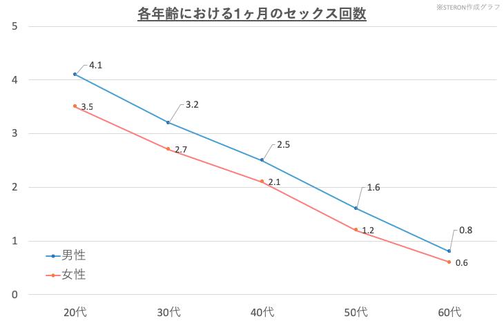 年代別の男女のセックス回数を表したグラフ