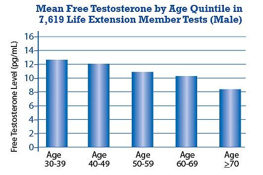 男性ホルモンの減少率