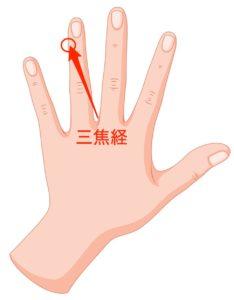 三焦経は薬指の爪の近くあるツボ