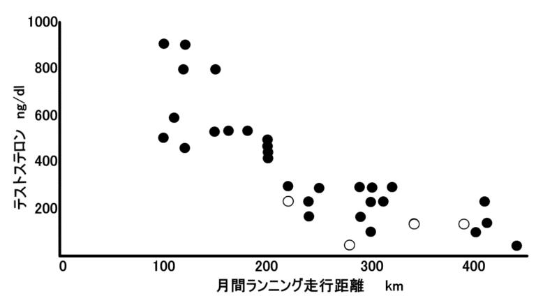 走行距離とテストステロンの関連性