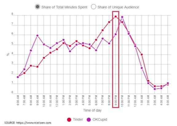 Tinderブースト機能のベストな時間帯
