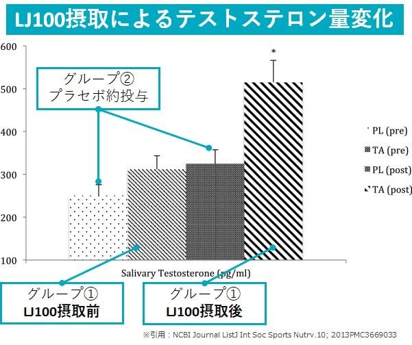 LJ100によるテストステロン量変化