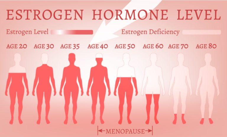 女性の年齢によるホルモンバランスの変化