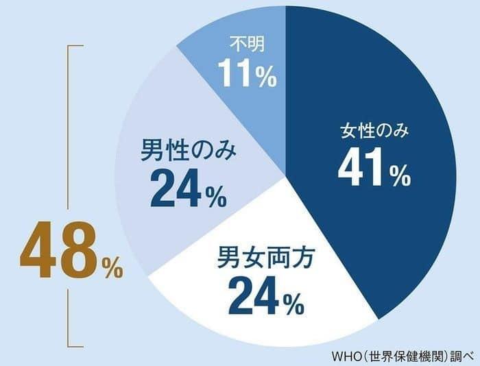 男性不妊の割合