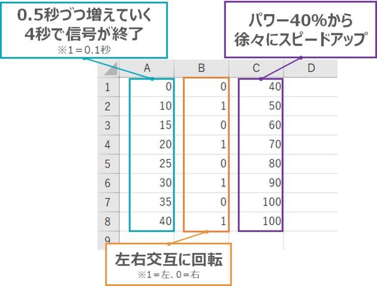 CSVファイルのサンプル2