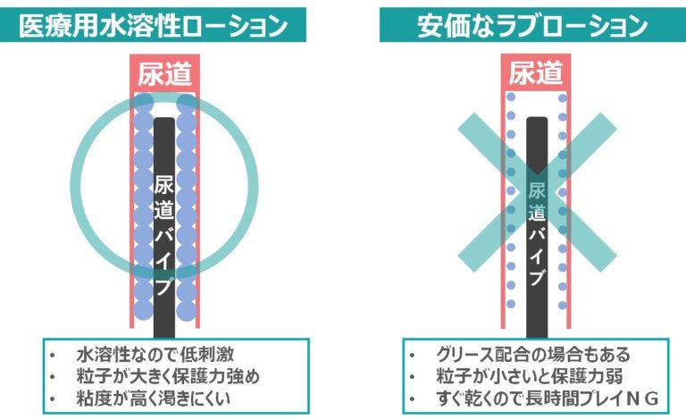 尿道バイブを使用する際のローション選びのポイント