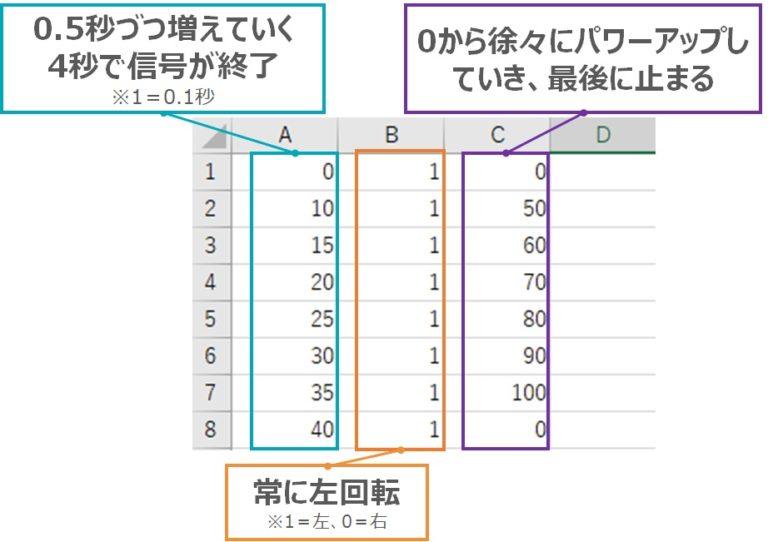CSVファイルのサンプル1