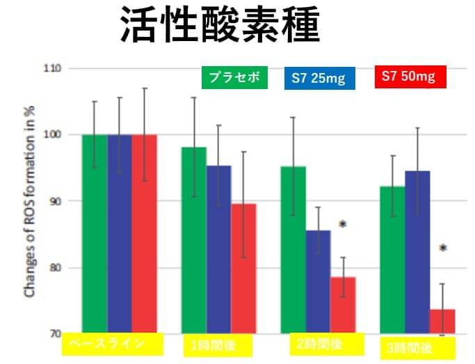 S7による活性酸素の変化