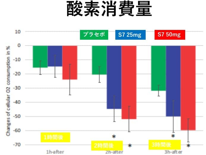 S7による酸素消費量